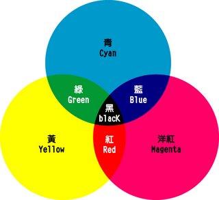 顏料三原色─減色法原理